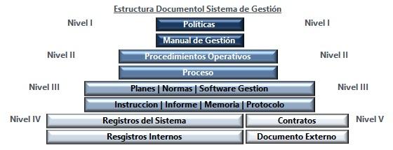 MSG Estructura Documental