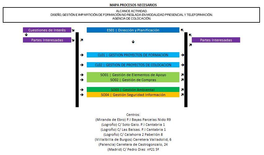 Mapa Procesos